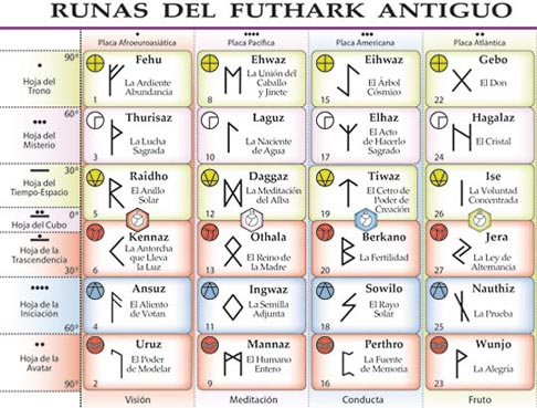 adivinacion con runas